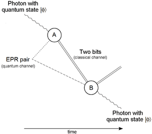Quantum teleportation diagram