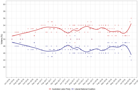 Australian federal election polling - 46th parliament - two party preferred.png
