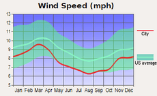 Average monthly wind speed for Little Rock, Arkansas
