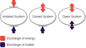 Diagram Systems