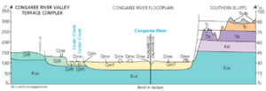 Congaree National Park geologic cross section