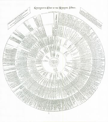 Genealogical Chart of the Marshall Family
