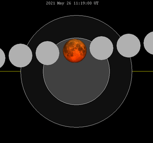 Lunar eclipse chart close-2021May26