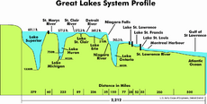Great Lakes 2