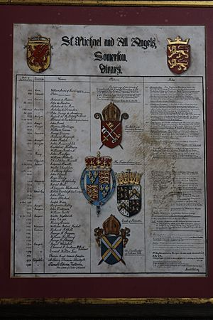 List of vicars St Michael and All Angels' Church, Somerton