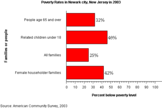 Poverty Rates in Newark, New Jersey in 2003 graph