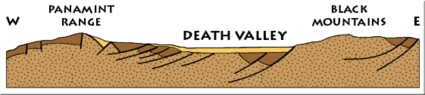 Death Valley basin cross section