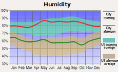 Average monthly humidity for Little Rock, Arkansas