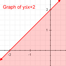 Graph of inequality