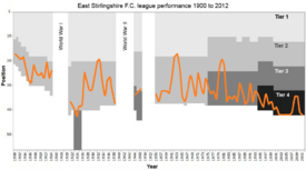 East Stirlingshire FC league rankings 1900 to 2012