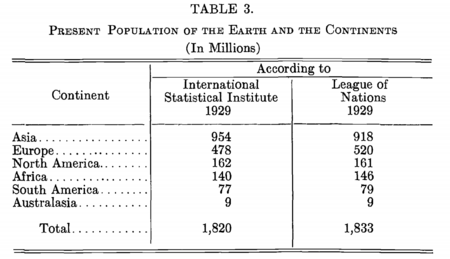 1929 world population estimate