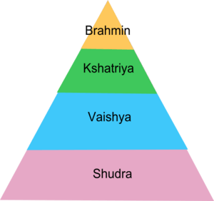 Pyramid of Caste system in India