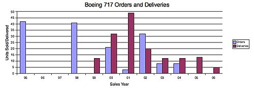 B717 Orders Deliveries.jpg