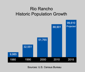 Rio Rancho Population Growth