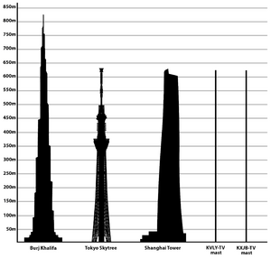 Tallest Structures in the world