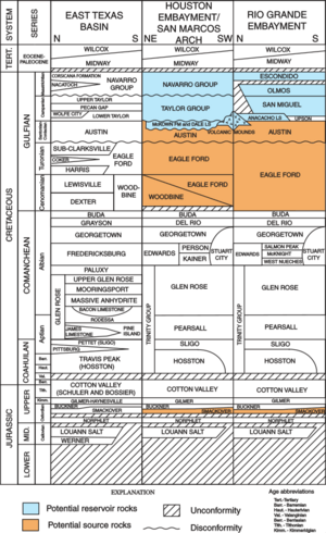 Austin Chalk stratigraphic column in Texas