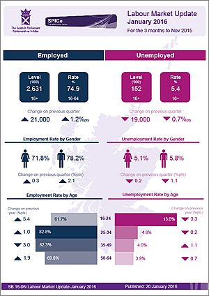 Scotland Labour Market Update January 2016