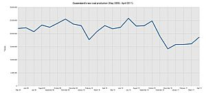 Queensland's raw coal production