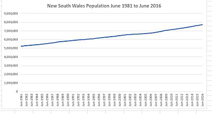 New South Wales Population June 1981 to June 2016
