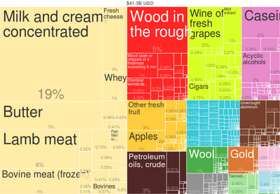 2014 New Zealand Products Export Treemap