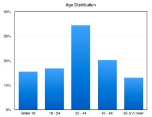 Waltham age distribution