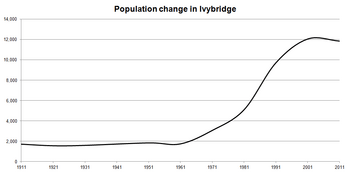 Population change in Ivybridge since 1911