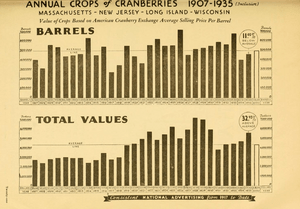 Annual Crops of Cranberries, 1907 to 1935, American Cranberry Exchange
