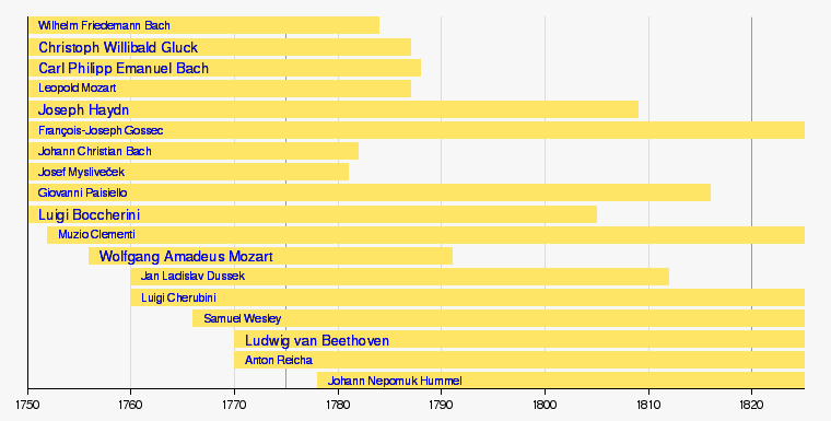List of classical music composers by period Facts for Kids